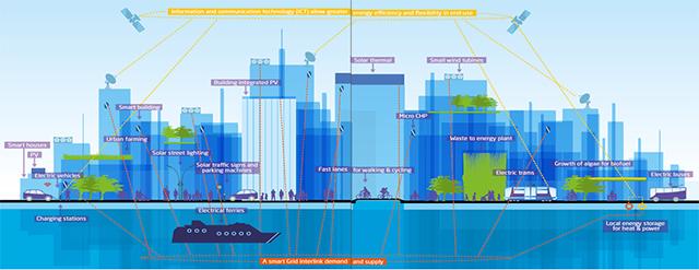 Smart City - Tendencias 2015