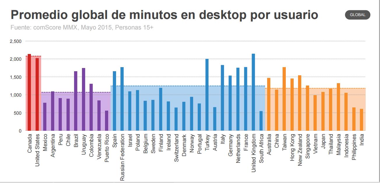promedio-desktop-usuarios