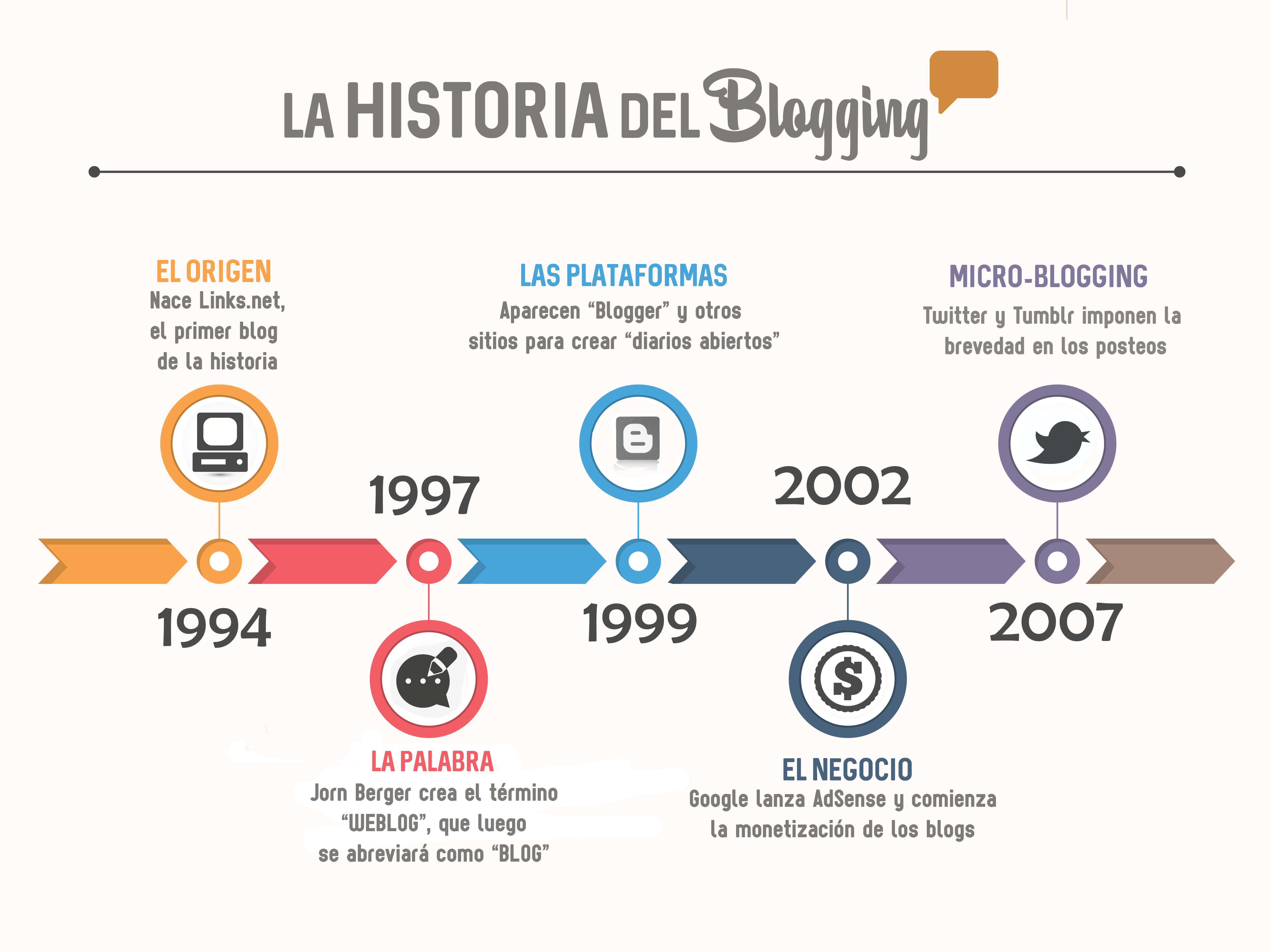 Línea de Tiempo Blogging
